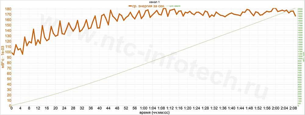 график нестабильной работы электропривода на фрикцию