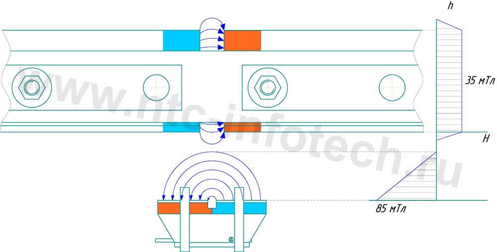 Направление магнитных полей шунта размагничивающего и изостыка до взаимодействия