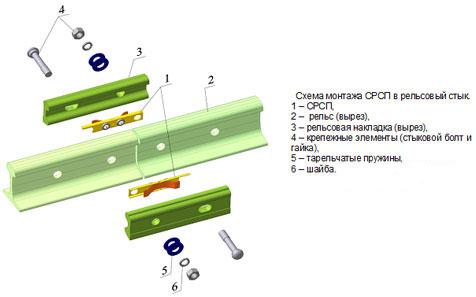 Монтаж соединителя рельсового стыкового пружинного