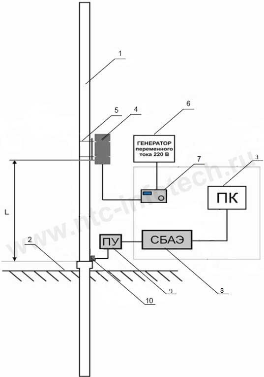 Схема установки САКОКС