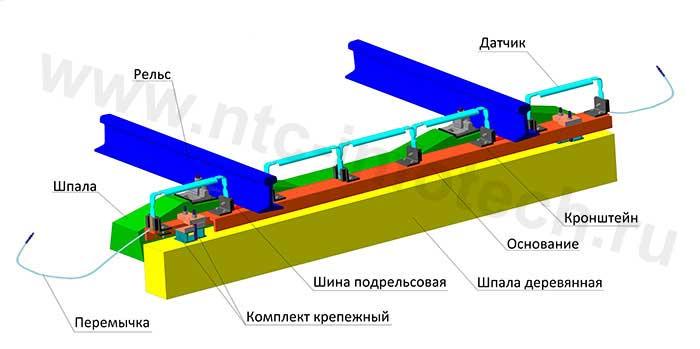 Устройство контроля схода подвижного состава (УКСПС-ПМ) исполнение 02