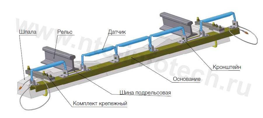 Устройство контроля схода подвижного состава (УКСПС-ПМ) исполнение 03